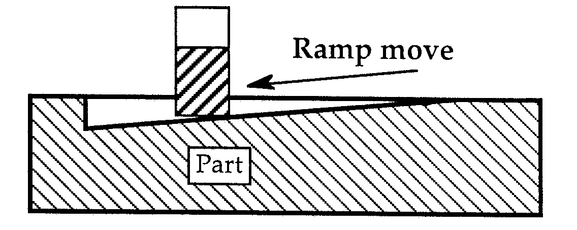 How to ramp into your material